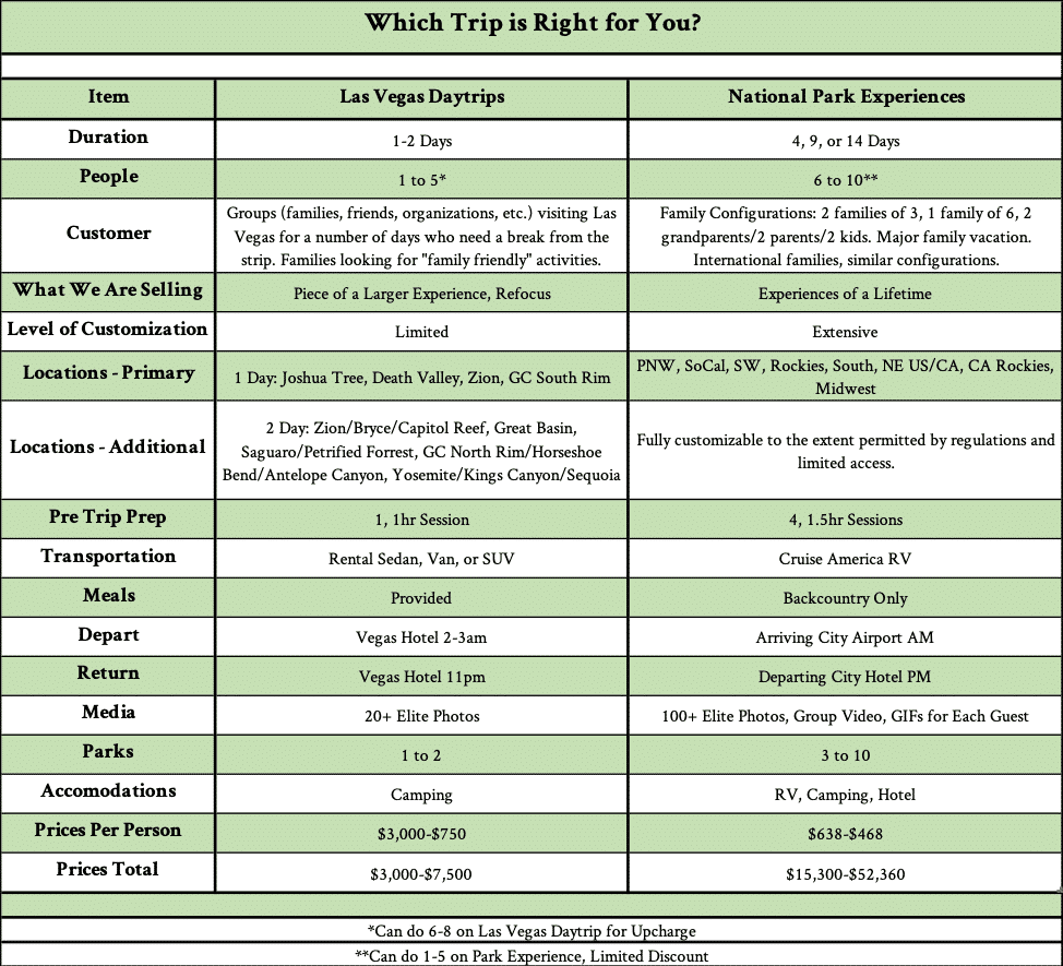 Day Trip and Experience Comparison